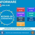 Coronavirus Romania: 1.523 de decese !