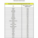 Lista ţărilor cu risc epidemiologic
